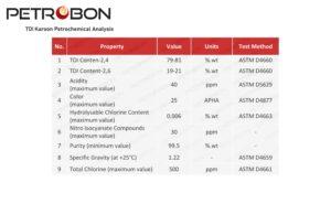 TDI Karoon Analysis